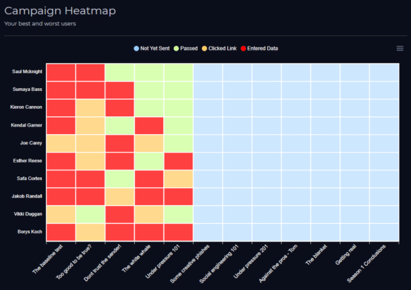 Phishing Heatmap
